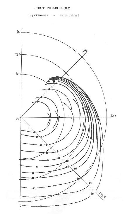 DREAM RACER BOATS FIGARO-1-DiagrammePolaire Figaro 1