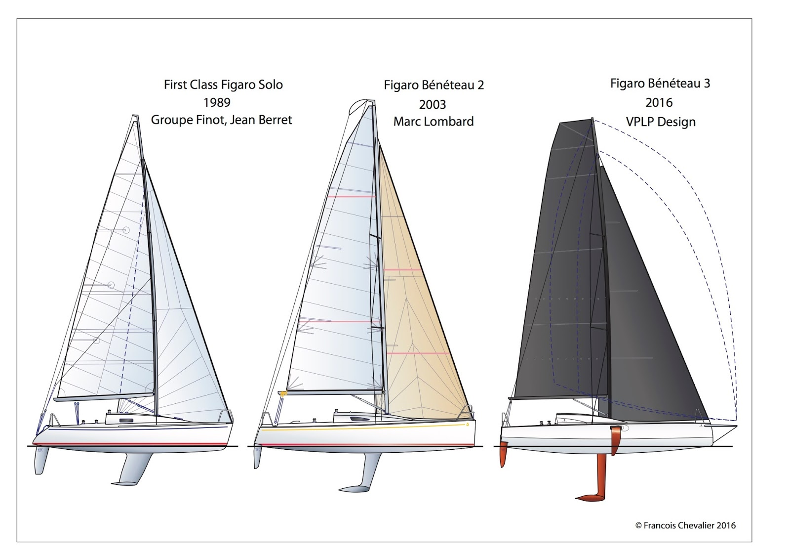 DREAM RACER BOATS classe-Figaro Our Yachts